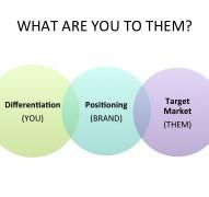 Branding Basics for Small Business: Part 1