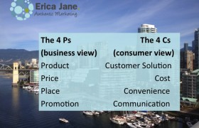 Update your Marketing- Focus on the Consumer View!